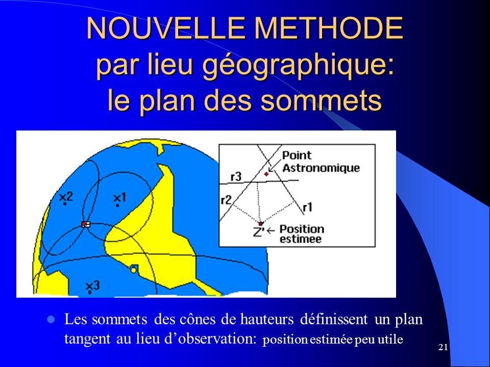 21 NOUVELLE METHODE par lieu géographique: le plan des sommets Les sommets des cônes de hauteurs définissent un plan tangent au lieu dobservation: pos