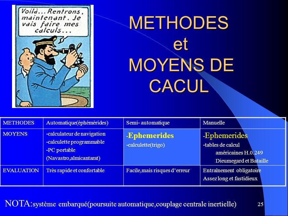25 METHODES et MOYENS DE CACUL METHODESAutomatique(éphémérides)Semi- automatiqueManuelle MOYENS-calculateur de navigation -calculette programmable -PC