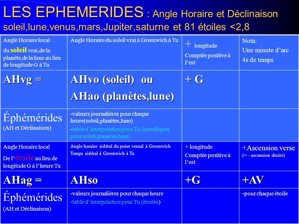 6 LES ANGLES HORAIRES Méridien du lieuMéridien de GREENWICH ASTRE Point Vernal(gamma) AD T G H AHso AHvg AHag AHvo AVa H = T-AD(alpha) AD = - AVa ETOILES: AHag = AHso + AVa - G SOLEIL: AHvg = AHvo - G
