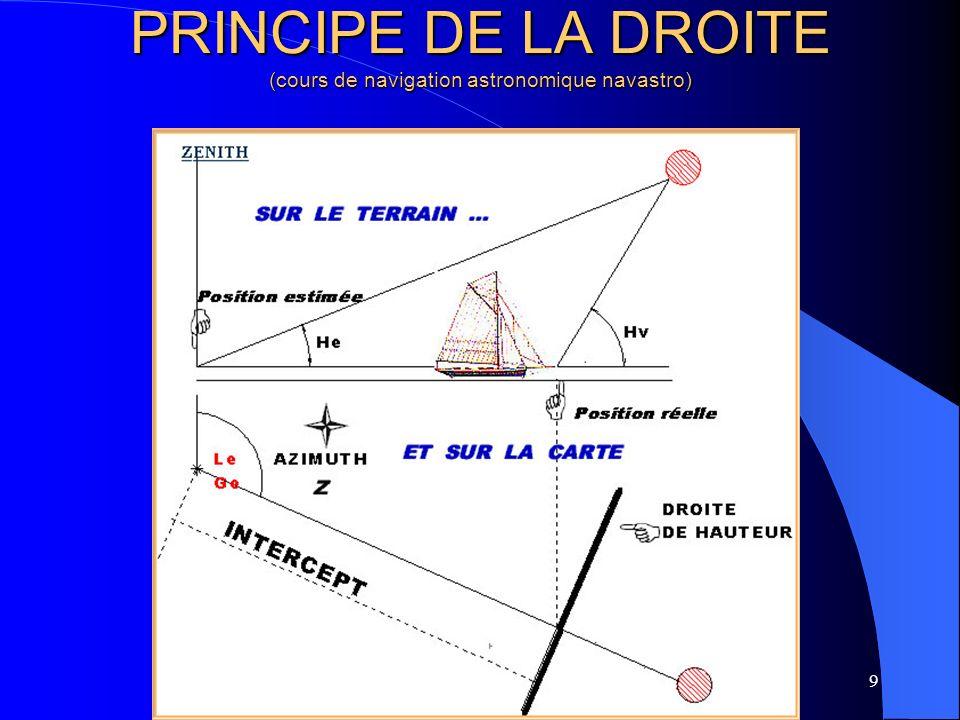 10 LE CERCLE DE HAUTEUR Le lieu dégale hauteur est un cercle sur le globe terrestre (cône tangent,axé sur lastre et de demi ouverture 90°-h) Ce lieu peut être confondu avec une droite localement (normale à la direction de lastre)
