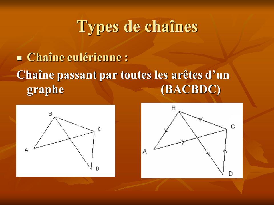 Types de chaînes Chaîne eulérienne : Chaîne eulérienne : Chaîne passant par toutes les arêtes dun graphe (BACBDC)