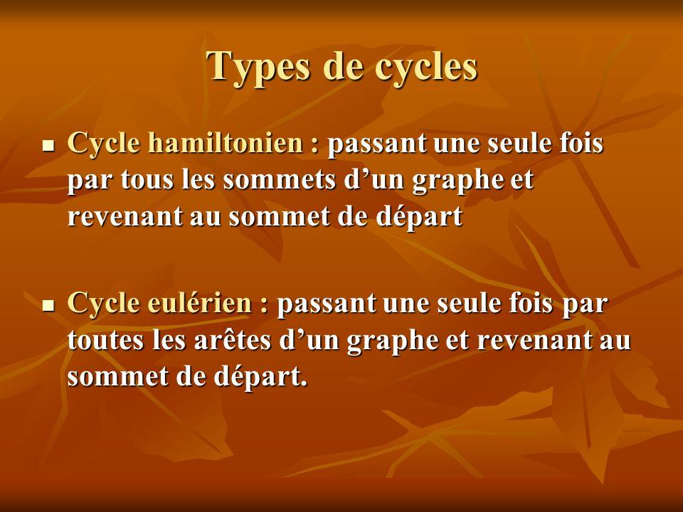 Types de cycles Cycle hamiltonien : passant une seule fois par tous les sommets dun graphe et revenant au sommet de départ Cycle hamiltonien : passant
