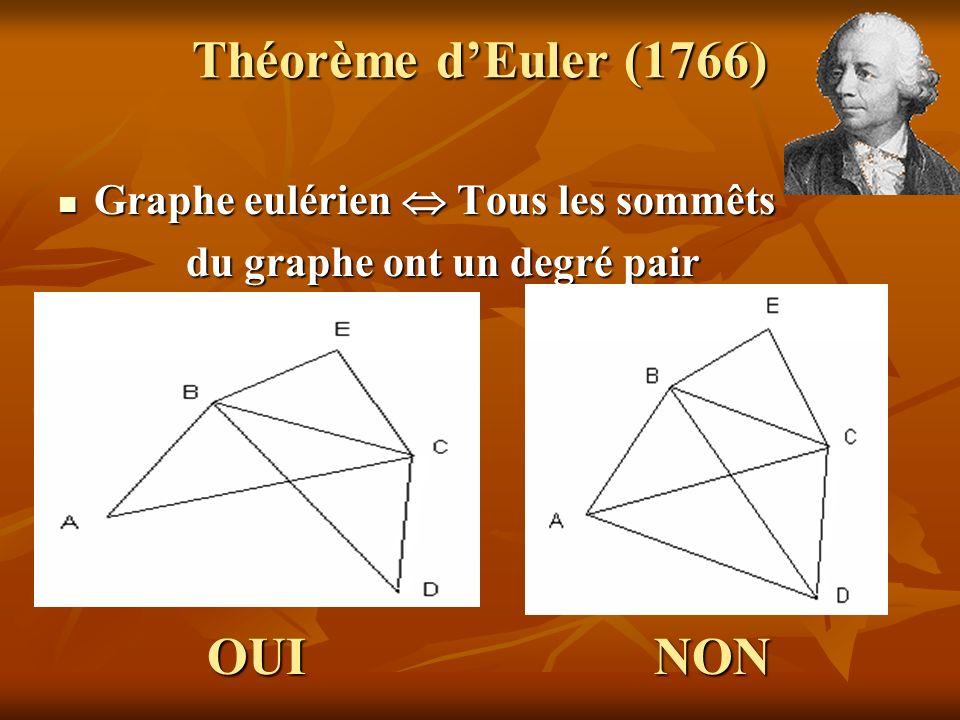 Théorème dEuler (1766) Graphe eulérien Tous les sommêts Graphe eulérien Tous les sommêts du graphe ont un degré pair du graphe ont un degré pair OUI N
