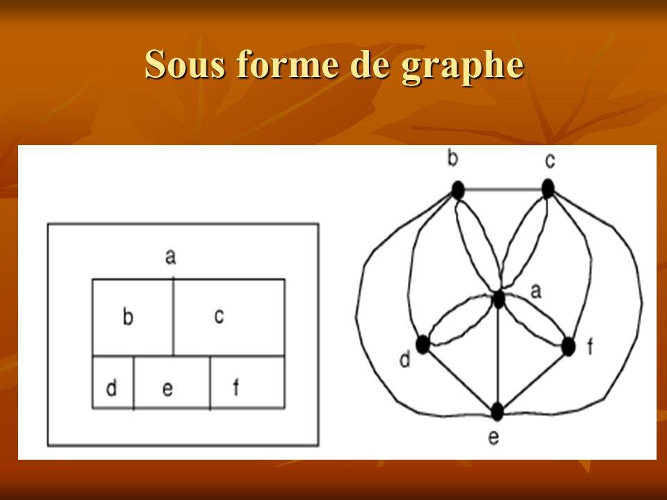 Sous forme de graphe