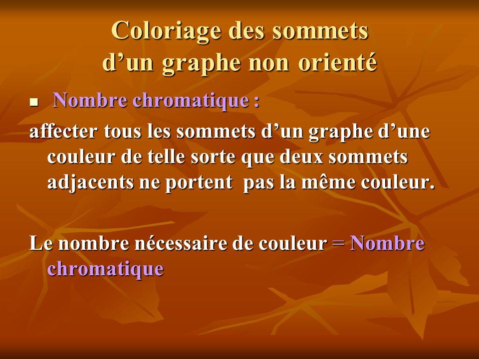 Coloriage des sommets dun graphe non orienté Nombre chromatique : Nombre chromatique : affecter tous les sommets dun graphe dune couleur de telle sort