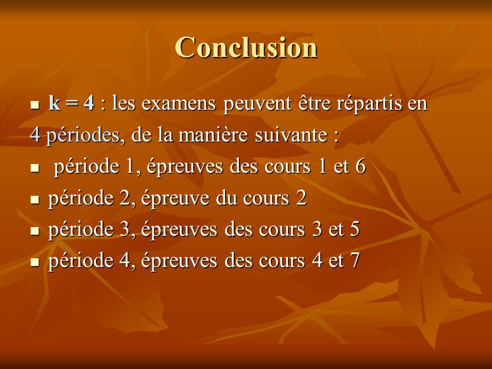 Conclusion k = 4 : les examens peuvent être répartis en k = 4 : les examens peuvent être répartis en 4 périodes, de la manière suivante : période 1, é