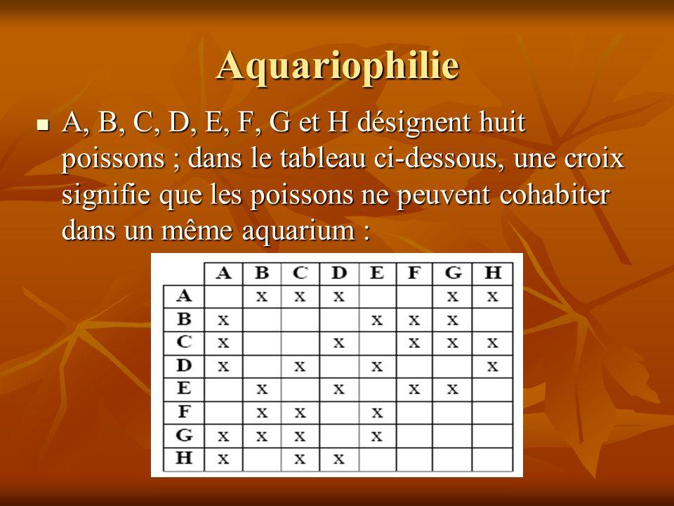 Aquariophilie A, B, C, D, E, F, G et H désignent huit poissons ; dans le tableau ci-dessous, une croix signifie que les poissons ne peuvent cohabiter