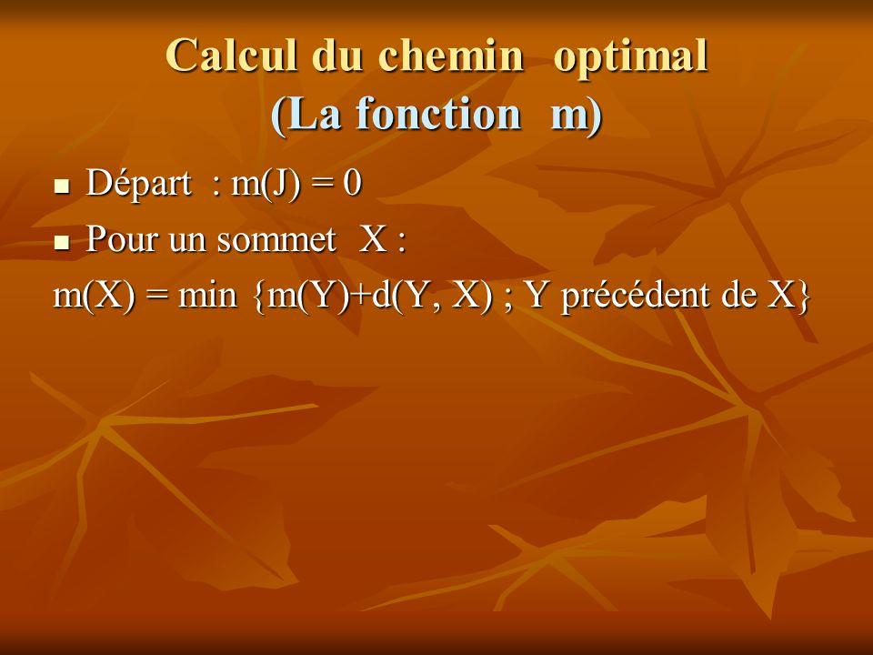 Calcul du chemin optimal (La fonction m) Départ : m(J) = 0 Départ : m(J) = 0 Pour un sommet X : Pour un sommet X : m(X) = min {m(Y)+d(Y, X) ; Y précéd