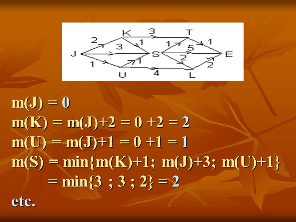 m(J) = 0 m(K) = m(J)+2 = 0 +2 = 2 m(U) = m(J)+1 = 0 +1 = 1 m(S) = min{m(K)+1; m(J)+3; m(U)+1} = min{3 ; 3 ; 2} = 2 = min{3 ; 3 ; 2} = 2etc.