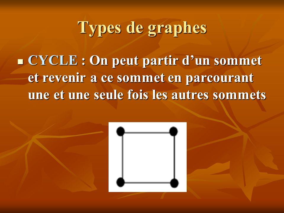 Types de graphes CYCLE : On peut partir dun sommet et revenir a ce sommet en parcourant une et une seule fois les autres sommets CYCLE : On peut parti