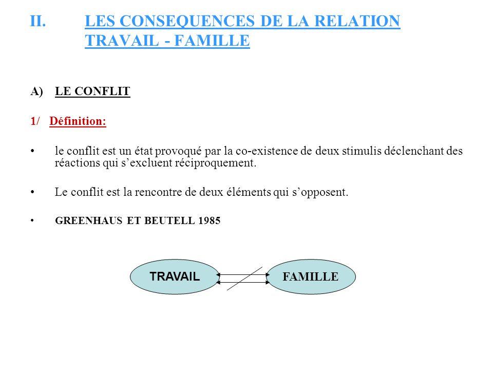 II.LES CONSEQUENCES DE LA RELATION TRAVAIL - FAMILLE A)LE CONFLIT 1/ Définition: le conflit est un état provoqué par la co-existence de deux stimulis