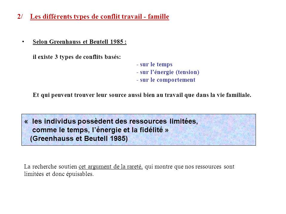 2/ Les différents types de conflit travail - famille Selon Greenhauss et Beutell 1985 : il existe 3 types de conflits basés: - sur le temps - sur léne