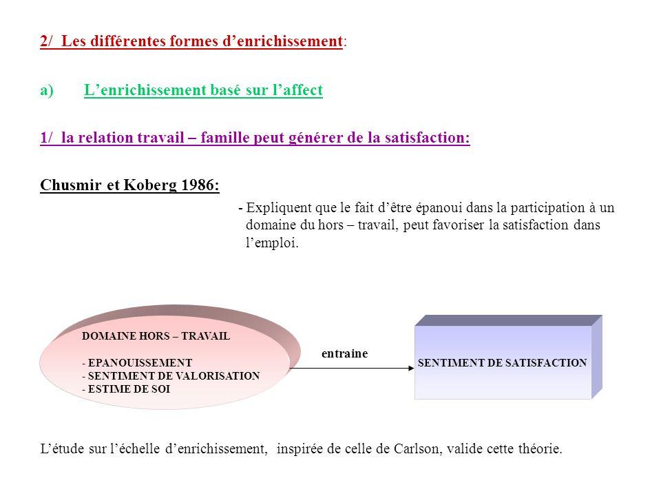 2/ Les différentes formes denrichissement: a)Lenrichissement basé sur laffect 1/ la relation travail – famille peut générer de la satisfaction: Chusmi