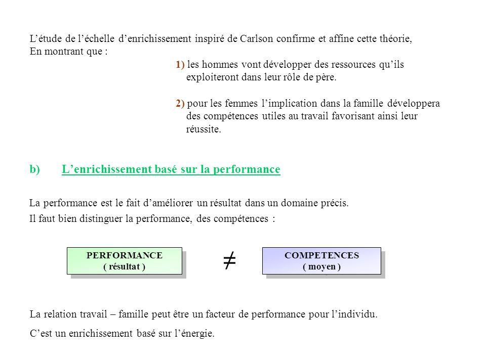 b)Lenrichissement basé sur la performance La performance est le fait daméliorer un résultat dans un domaine précis. Il faut bien distinguer la perform