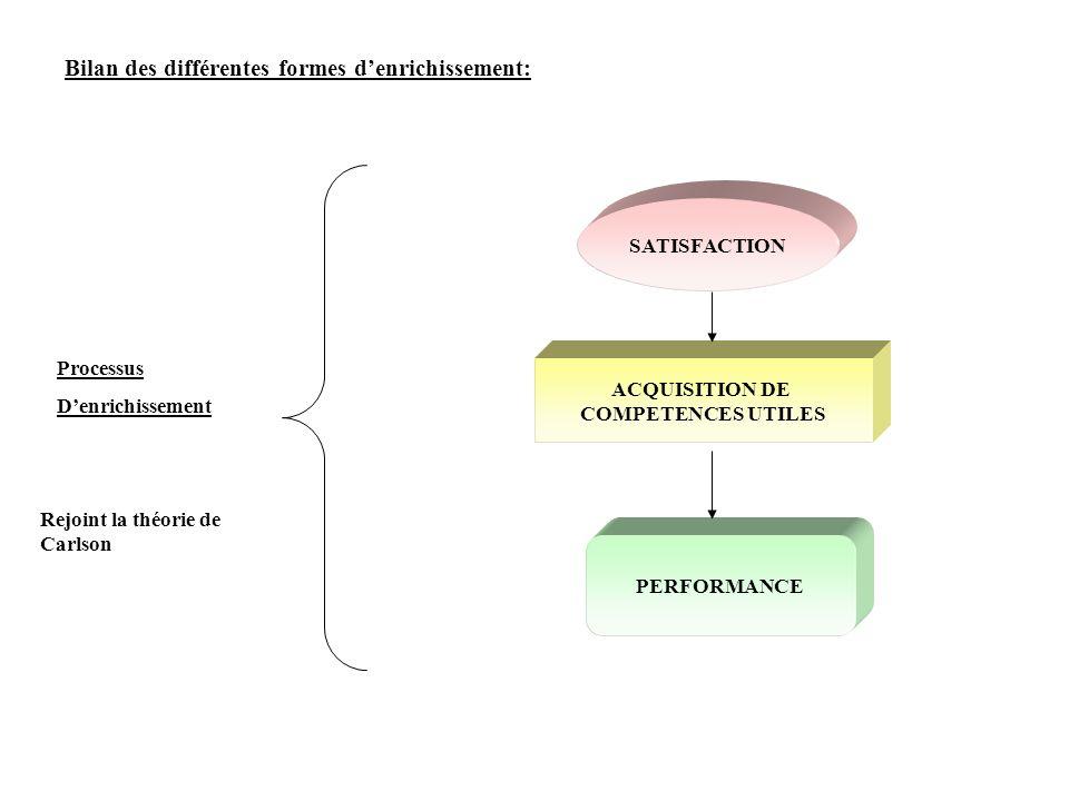 Bilan des différentes formes denrichissement: ACQUISITION DE COMPETENCES UTILES SATISFACTION PERFORMANCE Processus Denrichissement Rejoint la théorie