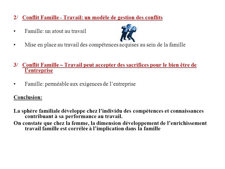 2/ Conflit Famille - Travail: un modèle de gestion des conflits Famille: un atout au travail Mise en place au travail des compétences acquises au sein