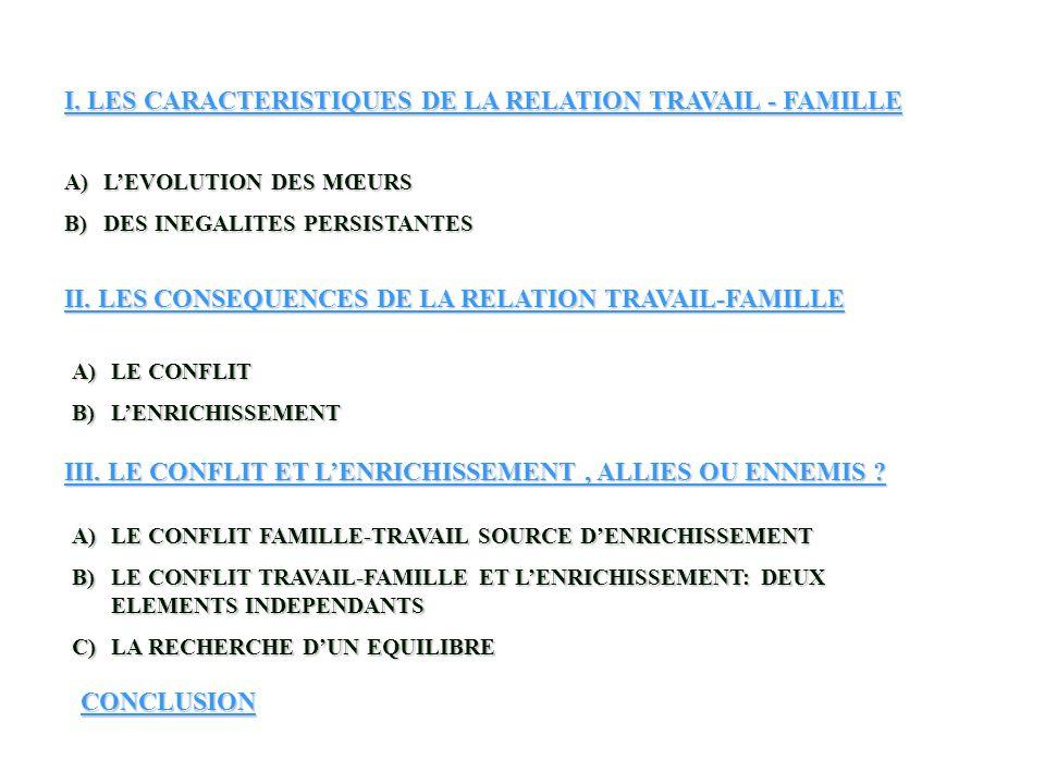 I. LES CARACTERISTIQUES DE LA RELATION TRAVAIL - FAMILLE A)LEVOLUTION DES MŒURS B)DES INEGALITES PERSISTANTES II. LES CONSEQUENCES DE LA RELATION TRAV