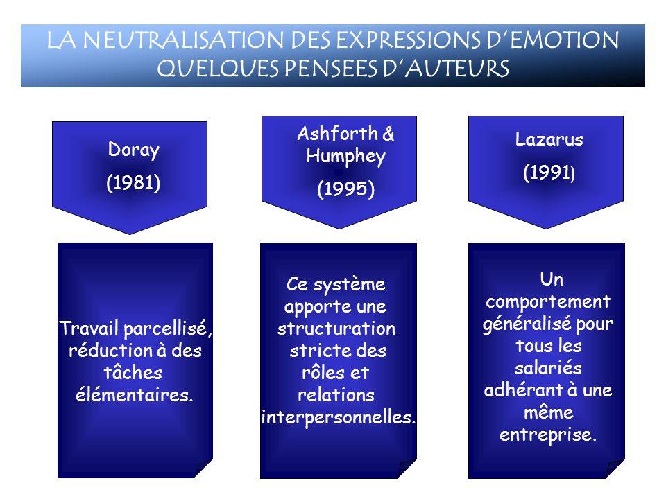 Ce système apporte une structuration stricte des rôles et relations interpersonnelles. Doray (1981) Ashforth & Humphey (1995) Travail parcellisé, rédu