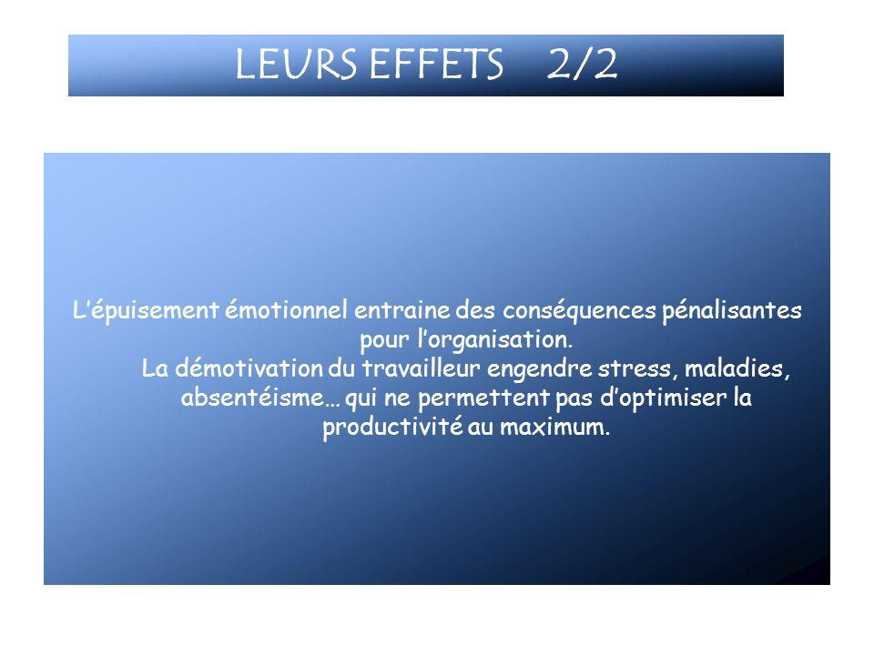 LEURS EFFETS 2/2 Lépuisement émotionnel entraine des conséquences pénalisantes pour lorganisation. La démotivation du travailleur engendre stress, mal
