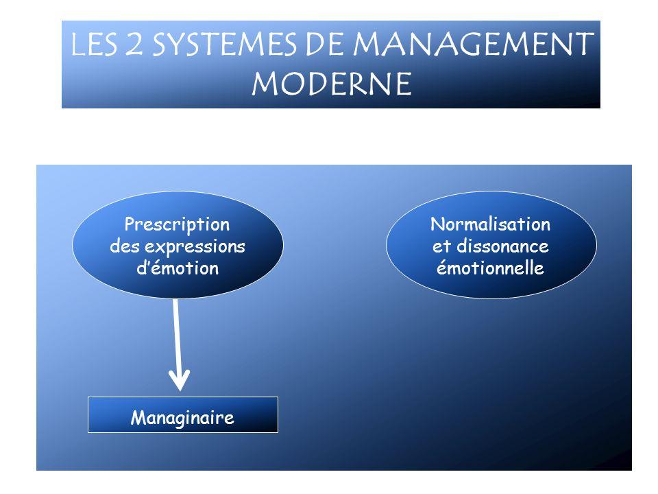 LES 2 SYSTEMES DE MANAGEMENT MODERNE Prescription des expressions démotion Normalisation et dissonance émotionnelle Managinaire