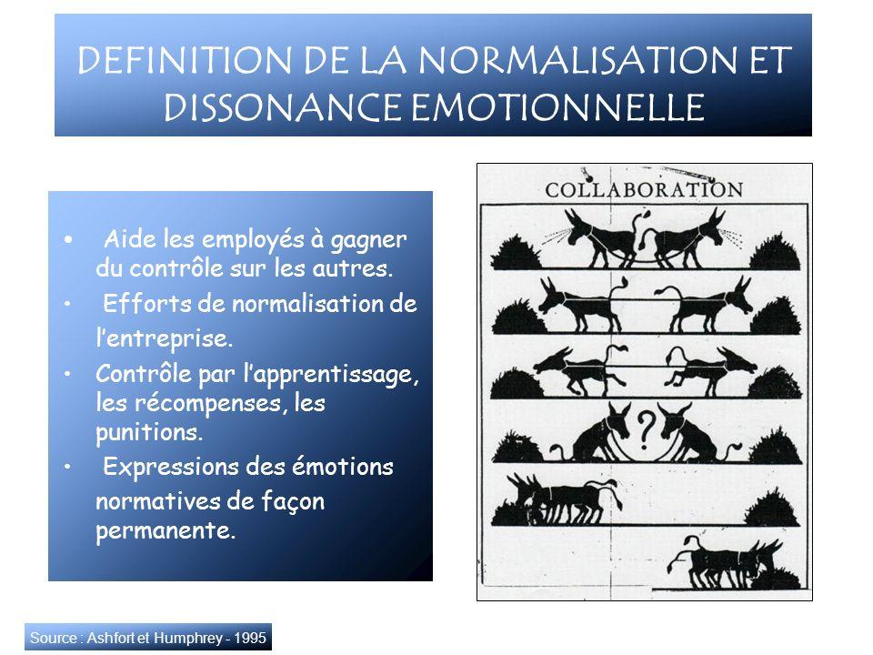 DEFINITION DE LA NORMALISATION ET DISSONANCE EMOTIONNELLE Aide les employés à gagner du contrôle sur les autres. Efforts de normalisation de lentrepri