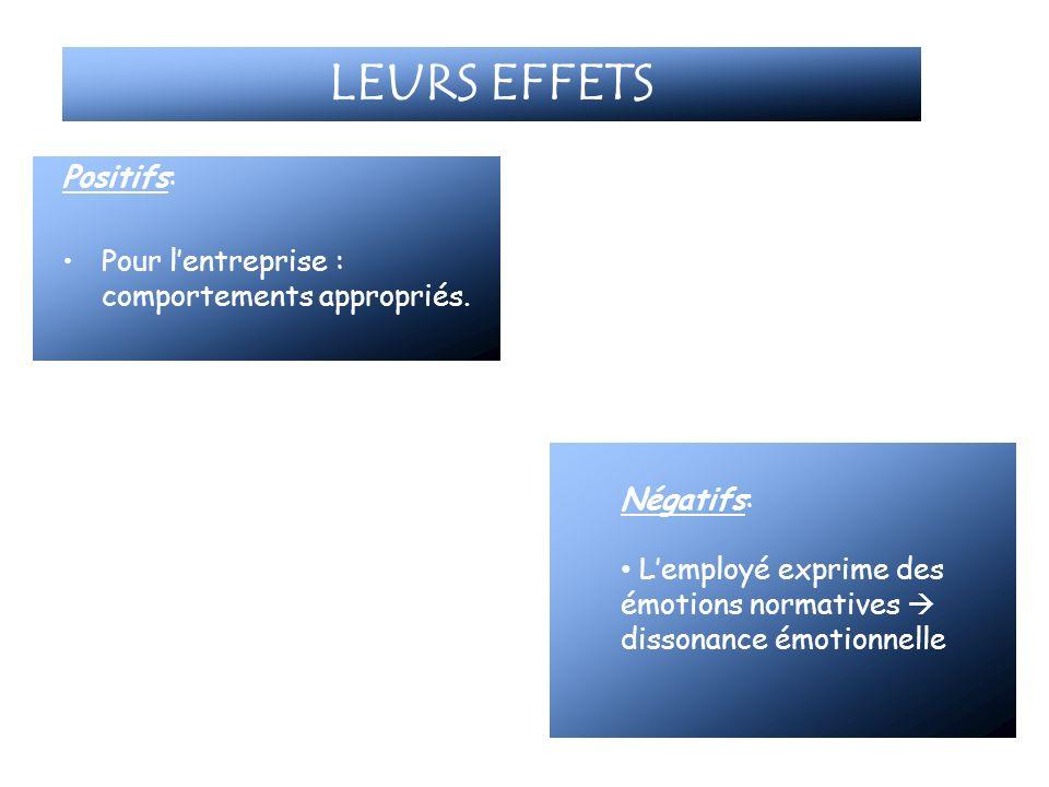 LEURS EFFETS Positifs: Pour lentreprise : comportements appropriés. Négatifs: Lemployé exprime des émotions normatives dissonance émotionnelle