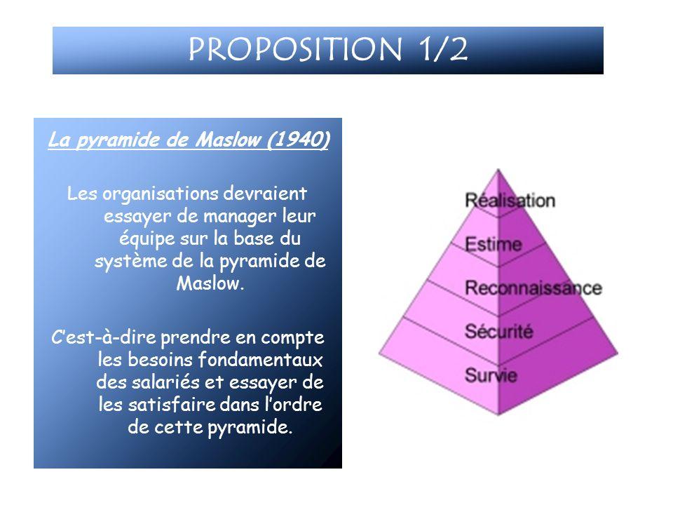 PROPOSITION 1/2 La pyramide de Maslow (1940) Les organisations devraient essayer de manager leur équipe sur la base du système de la pyramide de Maslo