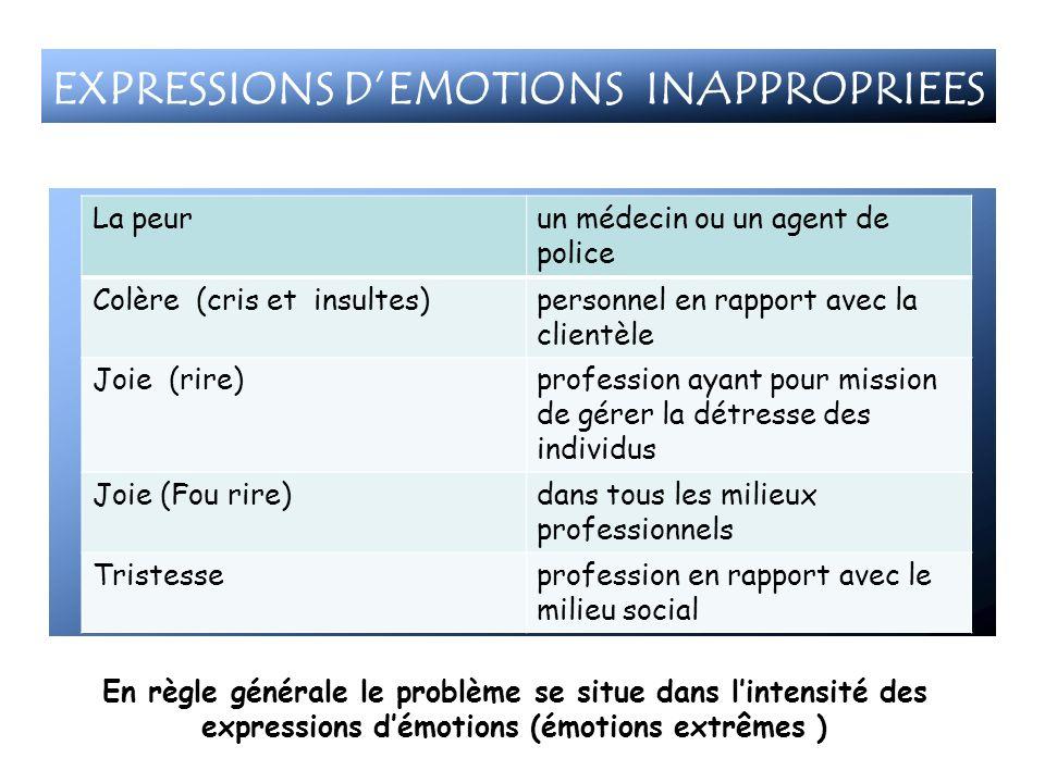 En règle générale le problème se situe dans lintensité des expressions démotions (émotions extrêmes ) La peurun médecin ou un agent de police Colère (