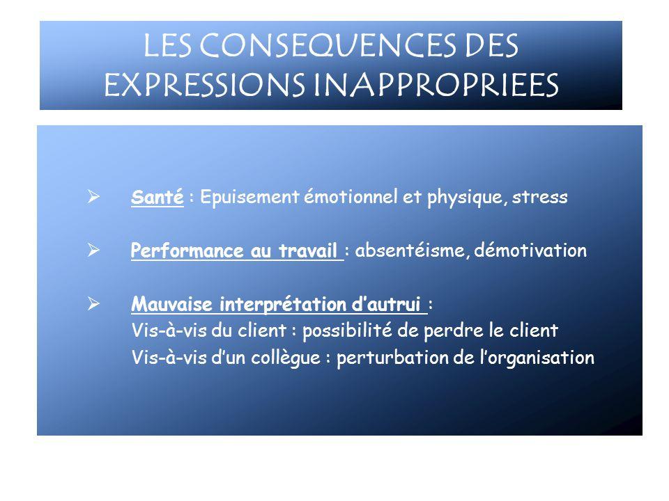 LES CONSEQUENCES DES EXPRESSIONS INAPPROPRIEES Santé : Epuisement émotionnel et physique, stress Performance au travail : absentéisme, démotivation Ma
