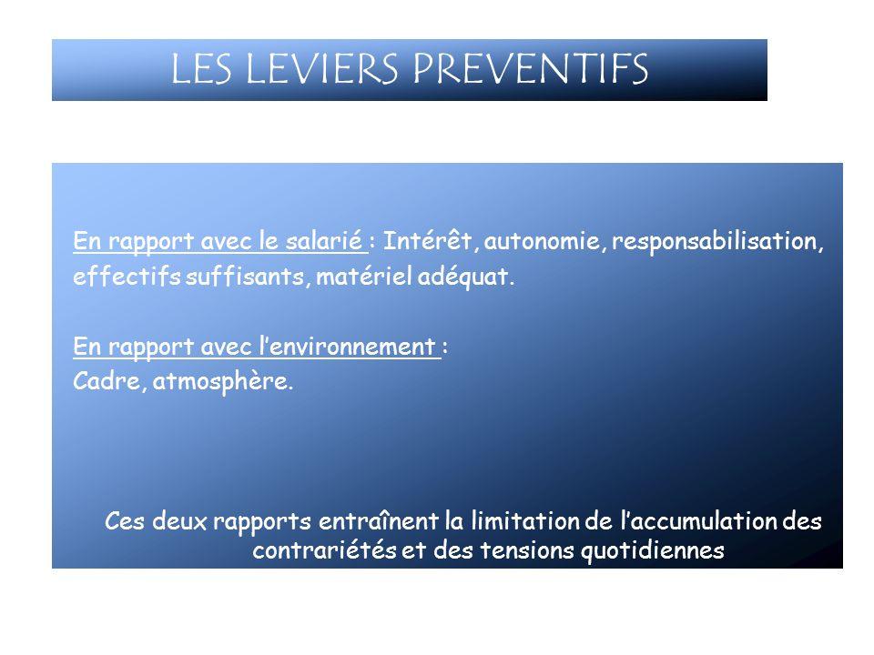 LES LEVIERS PREVENTIFS En rapport avec le salarié : Intérêt, autonomie, responsabilisation, effectifs suffisants, matériel adéquat. En rapport avec le