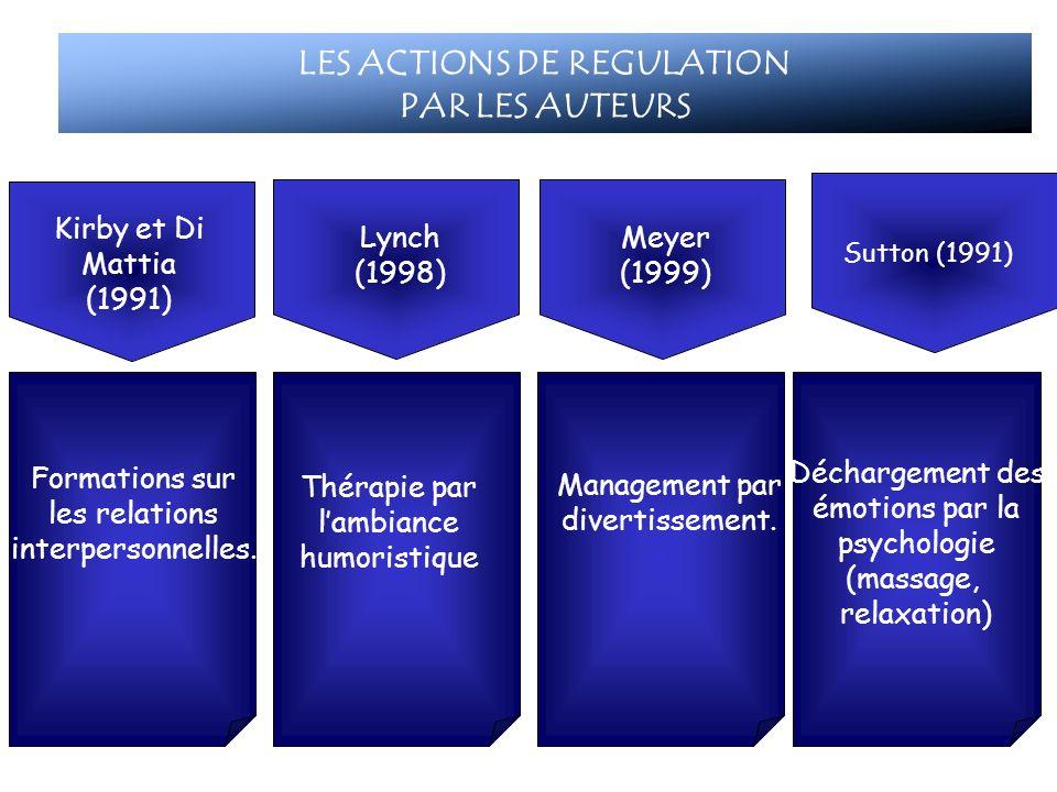 Mayo (1945) & Likert (1967) Kirby et Di Mattia (1991) Formations sur les relations interpersonnelles. Lynch (1998) Meyer (1999) Management par diverti