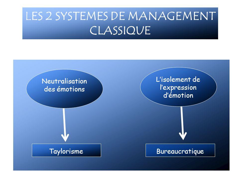 LES 2 SYSTEMES DE MANAGEMENT CLASSIQUE Neutralisation des émotions Lisolement de lexpression démotion TaylorismeBureaucratique