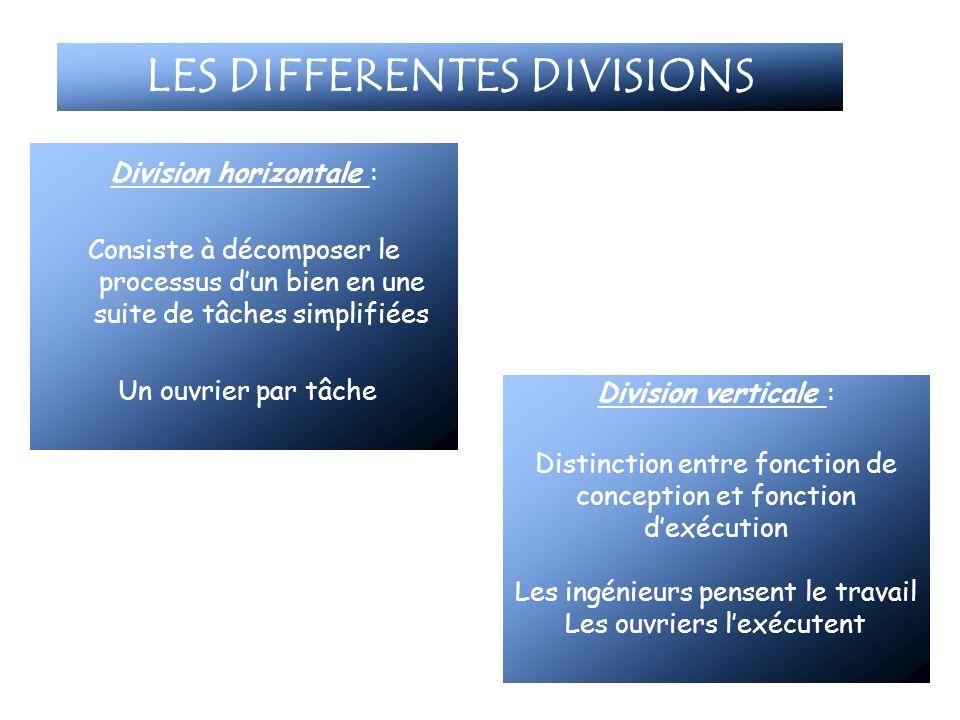LES DIFFERENTES DIVISIONS Division horizontale : Consiste à décomposer le processus dun bien en une suite de tâches simplifiées Un ouvrier par tâche D