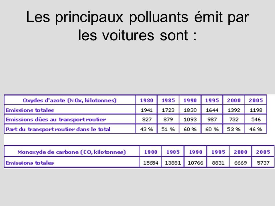 Les principaux polluants émit par les voitures sont :