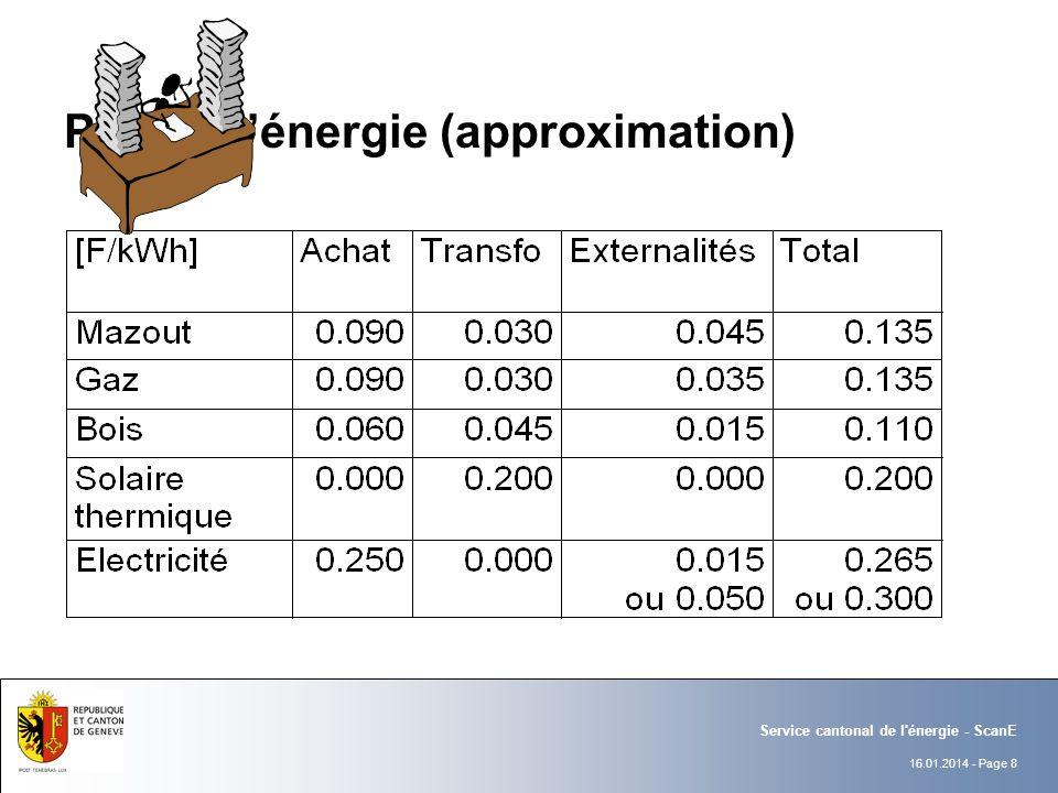 16.01.2014 - Page 8 Service cantonal de l énergie - ScanE Prix de lénergie (approximation)