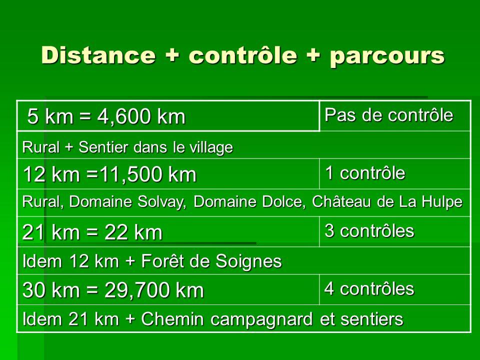 Distance + contrôle + parcours 5 km = 4,600 km 5 km = 4,600 km Pas de contrôle Rural + Sentier dans le village 12 km =11,500 km 1 contrôle Rural, Domaine Solvay, Domaine Dolce, Château de La Hulpe 21 km = 22 km 3 contrôles Idem 12 km + Forêt de Soignes 30 km = 29,700 km 4 contrôles Idem 21 km + Chemin campagnard et sentiers