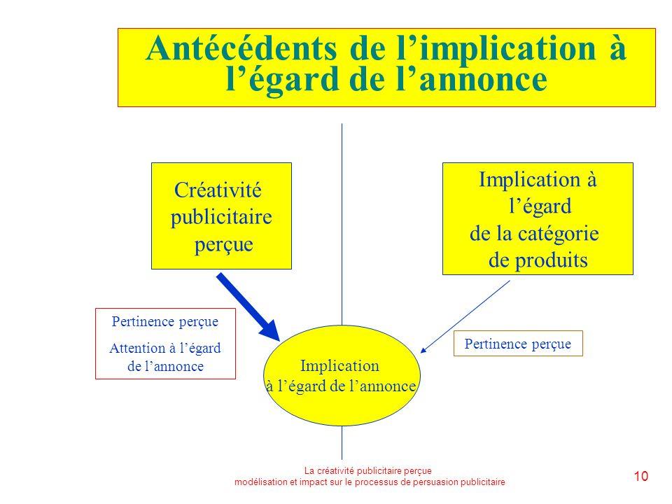 La créativité publicitaire perçue modélisation et impact sur le processus de persuasion publicitaire 10 Antécédents de limplication à légard de lannon