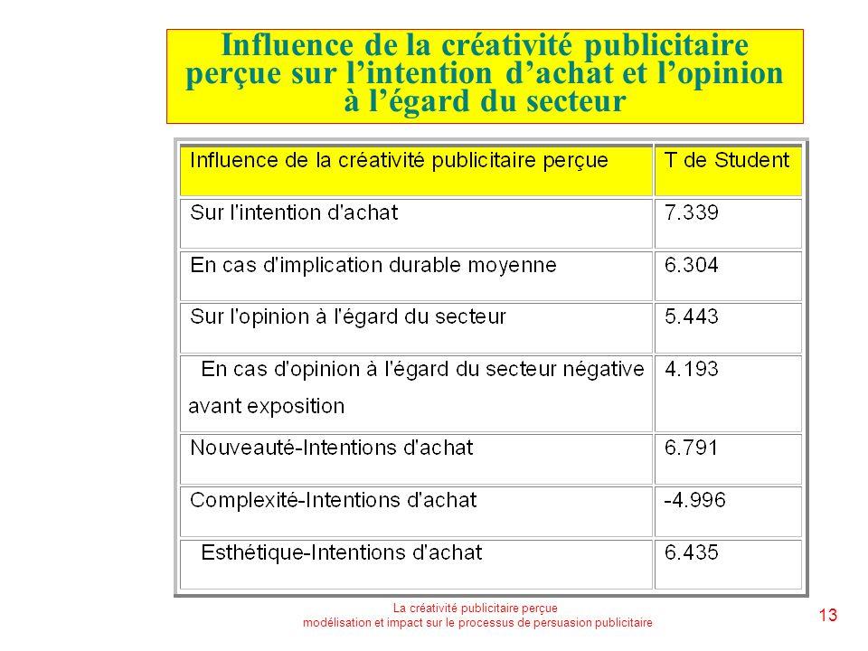 La créativité publicitaire perçue modélisation et impact sur le processus de persuasion publicitaire 13 Influence de la créativité publicitaire perçue sur lintention dachat et lopinion à légard du secteur