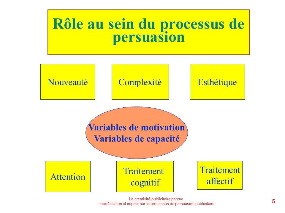 La créativité publicitaire perçue modélisation et impact sur le processus de persuasion publicitaire 5 Rôle au sein du processus de persuasion NouveautéComplexitéEsthétique Attention Traitement cognitif Traitement affectif Variables de motivation Variables de capacité