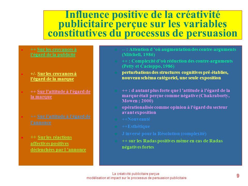 La créativité publicitaire perçue modélisation et impact sur le processus de persuasion publicitaire 9 Influence positive de la créativité publicitaire perçue sur les variables constitutives du processus de persuasion n ++ Sur les croyances à légard de la publicité n +/- Sur les croyances à légard de la marque n ++ Sur lattitude à légard de la marque n ++ Sur lattitude à légard de lannonce n ++ Sur les réactions affectives positives déclenchées par l annonce u -- : Attention d où augmentation des contre-arguments (Mitchell, 1986) u ++ : Complexité doù réduction des contre-arguments (Petty et Cacioppo, 1986) u perturbations des structures cognitives pré-établies, nouveau schéma catégoriel, une seule exposition u ++ : d autant plus forte que l attitude à légard de la marque était perçue comme négative (Chakraborty, Mowen ; 2000) u opérationalisée comme opinion à légard du secteur avant exposition u ++Nouveauté u ++Esthétique u J inversé pour la Résolution (complexité) u ++ sur les Radas positives même en cas de Radas négatives fortes