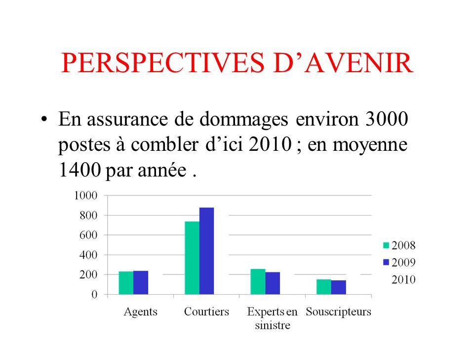 PERSPECTIVES DAVENIR En assurance de dommages environ 3000 postes à combler dici 2010 ; en moyenne 1400 par année.
