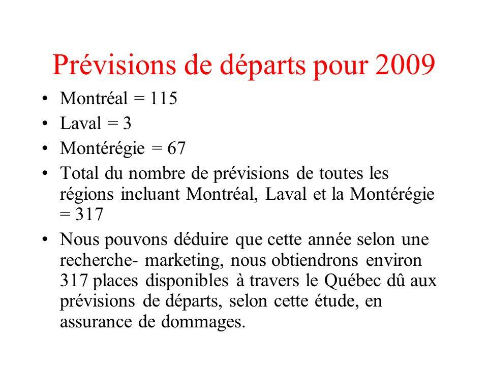 Prévisions de départs pour 2009 Montréal = 115 Laval = 3 Montérégie = 67 Total du nombre de prévisions de toutes les régions incluant Montréal, Laval et la Montérégie = 317 Nous pouvons déduire que cette année selon une recherche- marketing, nous obtiendrons environ 317 places disponibles à travers le Québec dû aux prévisions de départs, selon cette étude, en assurance de dommages.