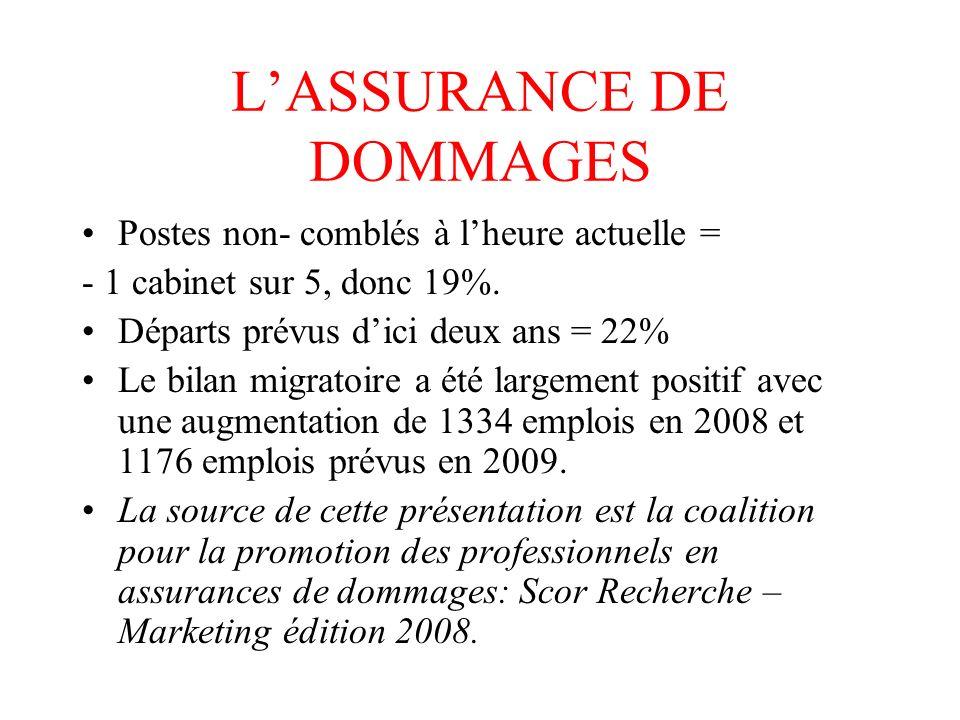 LASSURANCE DE DOMMAGES Postes non- comblés à lheure actuelle = - 1 cabinet sur 5, donc 19%.