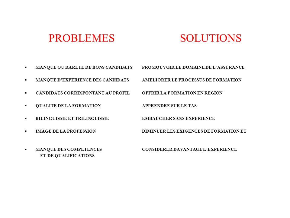 PROBLEMES SOLUTIONS MANQUE OU RARETE DE BONS CANDIDATS PROMOUVOIR LE DOMAINE DE LASSURANCE MANQUE DEXPERIENCE DES CANDIDATS AMELIORER LE PROCESSUS DE FORMATION CANDIDATS CORRESPONTANT AU PROFIL OFFRIR LA FORMATION EN REGION QUALITE DE LA FORMATION APPRENDRE SUR LE TAS BILINGUISME ET TRILINGUISME EMBAUCHER SANS EXPERIENCE IMAGE DE LA PROFESSION DIMINUER LES EXIGENCES DE FORMATION ET MANQUE DES COMPETENCES CONSIDERER DAVANTAGE LEXPERIENCE ET DE QUALIFICATIONS