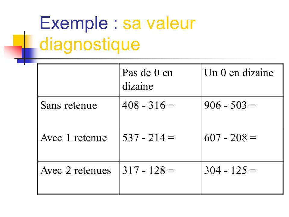 Exemple : sa valeur diagnostique Pas de 0 en dizaine Un 0 en dizaine Sans retenue408 - 316 =906 - 503 = Avec 1 retenue537 - 214 =607 - 208 = Avec 2 retenues317 - 128 =304 - 125 =