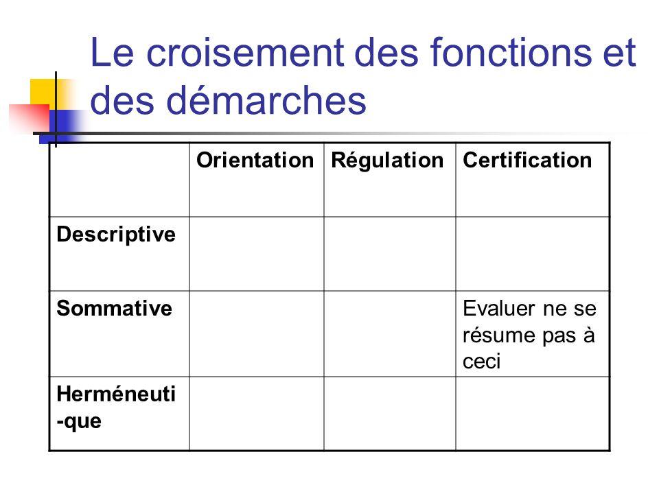Le croisement des fonctions et des démarches OrientationRégulationCertification Descriptive SommativeEvaluer ne se résume pas à ceci Herméneuti -que