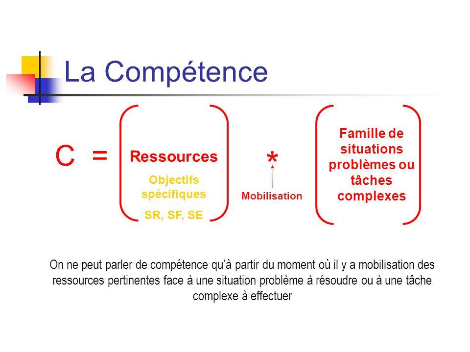 La Compétence C = Ressources Objectifs spécifiques SR, SF, SE * Famille de situations problèmes ou tâches complexes Mobilisation On ne peut parler de compétence quà partir du moment où il y a mobilisation des ressources pertinentes face à une situation problème à résoudre ou à une tâche complexe à effectuer