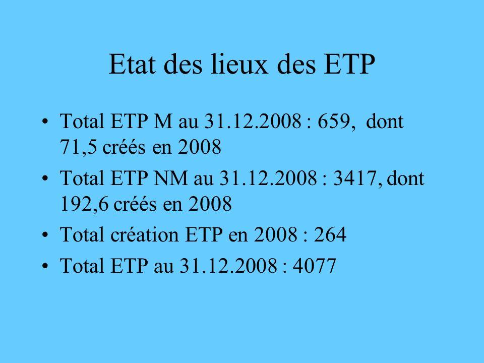 Etat des lieux des ETP Total ETP M au 31.12.2008 : 659, dont 71,5 créés en 2008 Total ETP NM au 31.12.2008 : 3417, dont 192,6 créés en 2008 Total créa