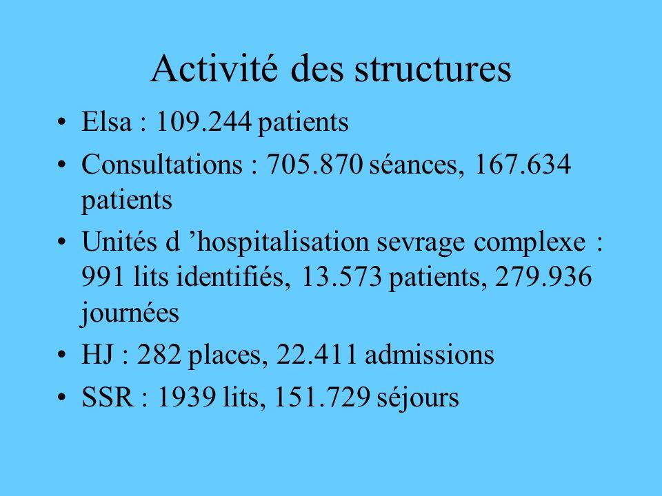 Activité des structures Elsa : 109.244 patients Consultations : 705.870 séances, 167.634 patients Unités d hospitalisation sevrage complexe : 991 lits