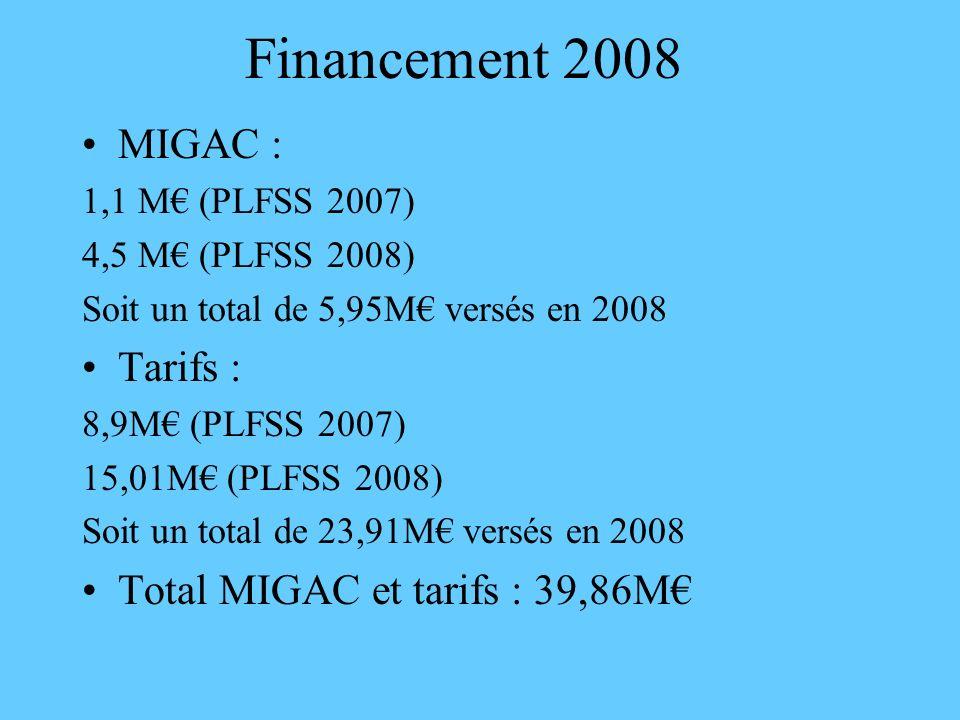 Financement 2008 MIGAC : 1,1 M (PLFSS 2007) 4,5 M (PLFSS 2008) Soit un total de 5,95M versés en 2008 Tarifs : 8,9M (PLFSS 2007) 15,01M (PLFSS 2008) So
